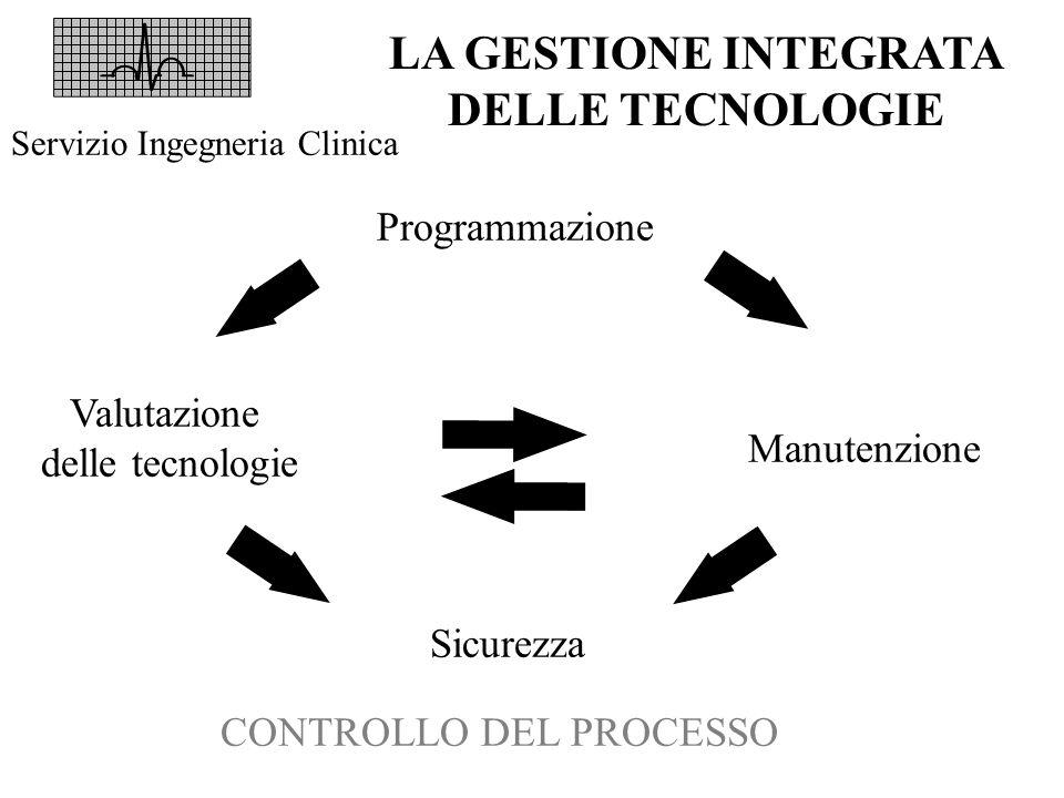 LA GESTIONE INTEGRATA DELLE TECNOLOGIE Servizio Ingegneria Clinica Valutazione delle tecnologie Manutenzione Programmazione Sicurezza CONTROLLO DEL PR