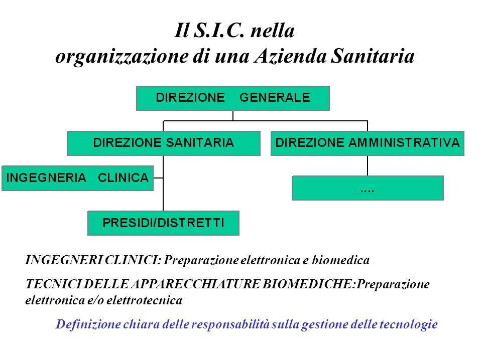 Il S.I.C. nella organizzazione di una Azienda Sanitaria Definizione chiara delle responsabilità sulla gestione delle tecnologie INGEGNERI CLINICI: Pre