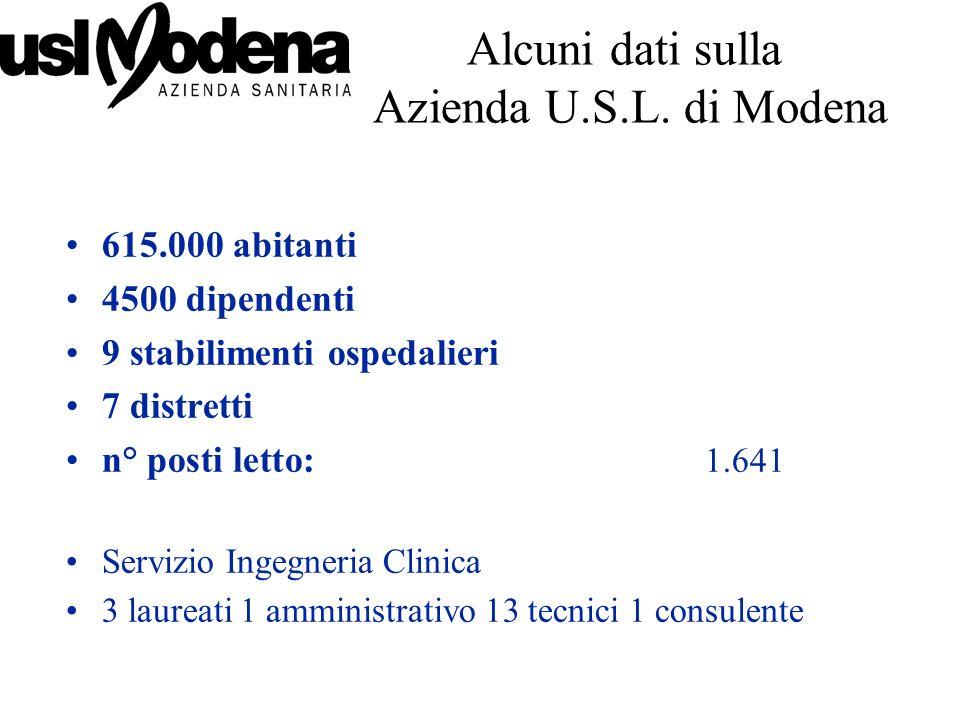 AZIONI INTRAPRESE ALLA AUSL MO Sulle 7300 apparecchiature circa 900 sono ad alto rischio per il paziente.