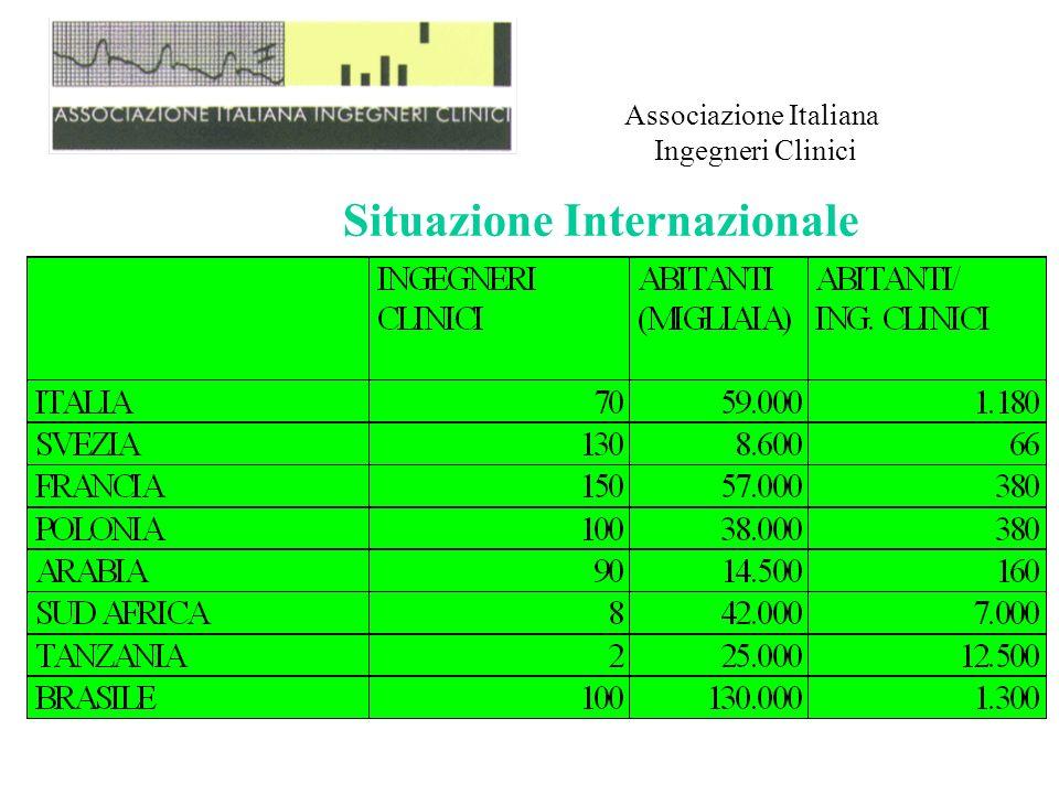 Associazione Italiana Ingegneri Clinici Situazione Internazionale