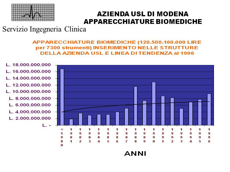 AZIENDA USL DI MODENA APPARECCHIATURE BIOMEDICHE Servizio Ingegneria Clinica