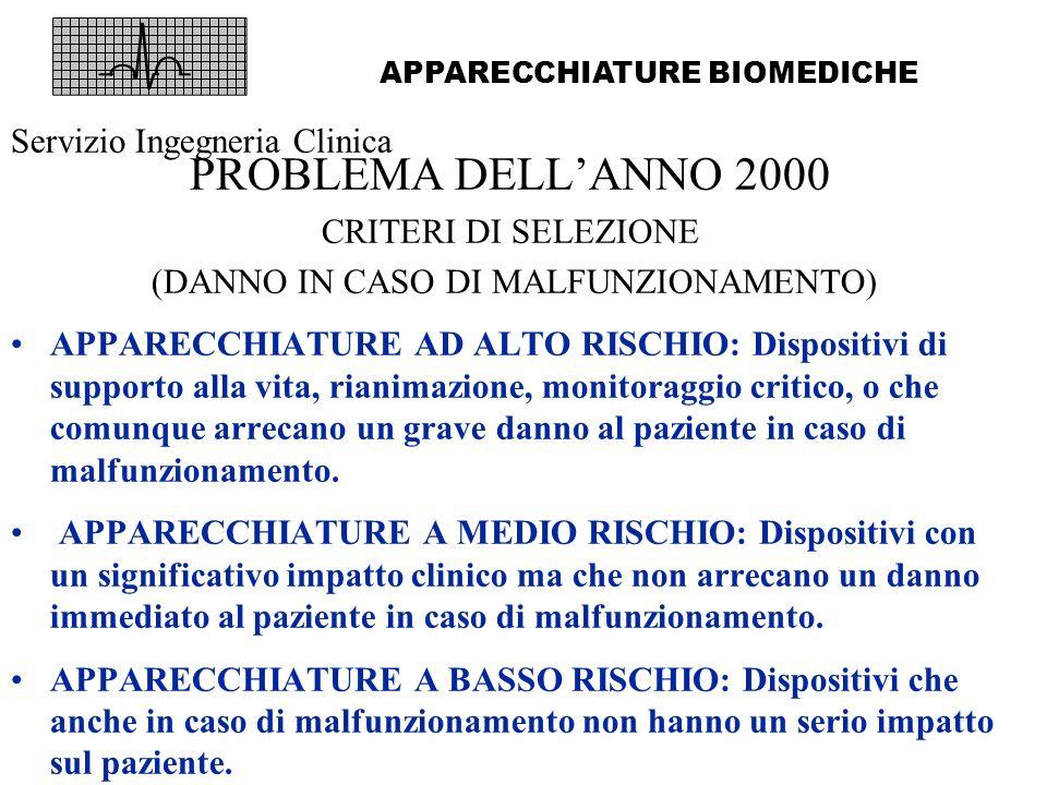 PROBLEMA DELLANNO 2000 CRITERI DI SELEZIONE (DANNO IN CASO DI MALFUNZIONAMENTO) APPARECCHIATURE AD ALTO RISCHIO: Defibrillatore, Acceleratori lineari, Unità di anestesia, ventilatori polmonari, Unità di emodialisi, Monitor fetali, TAC, RMN, PET, Monitor O2 e CO2, Monitor per parametri vitali, Centrali di monitoraggio.