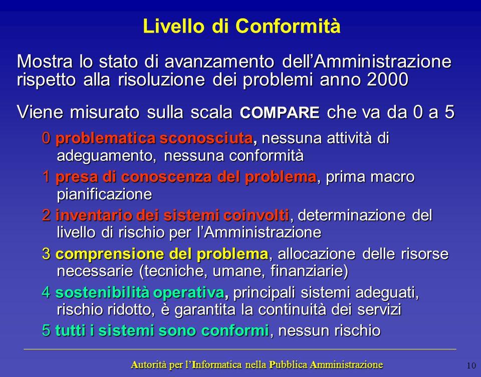 Autorità per lInformatica nella Pubblica Amministrazione Autorità per lInformatica nella Pubblica Amministrazione 9 Valutare il Rischio Anno 2000 Live