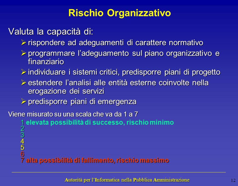 Autorità per lInformatica nella Pubblica Amministrazione Autorità per lInformatica nella Pubblica Amministrazione 11 Rischio per la Missione Mostra la