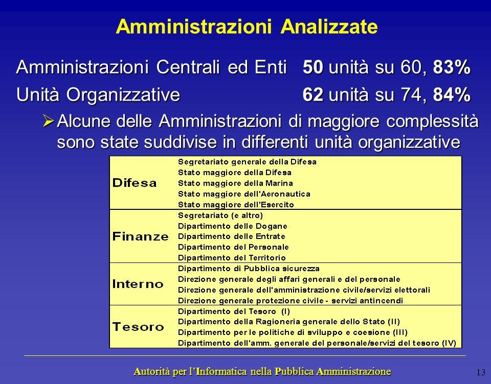 Autorità per lInformatica nella Pubblica Amministrazione Autorità per lInformatica nella Pubblica Amministrazione 12 Rischio Organizzativo Valuta la c