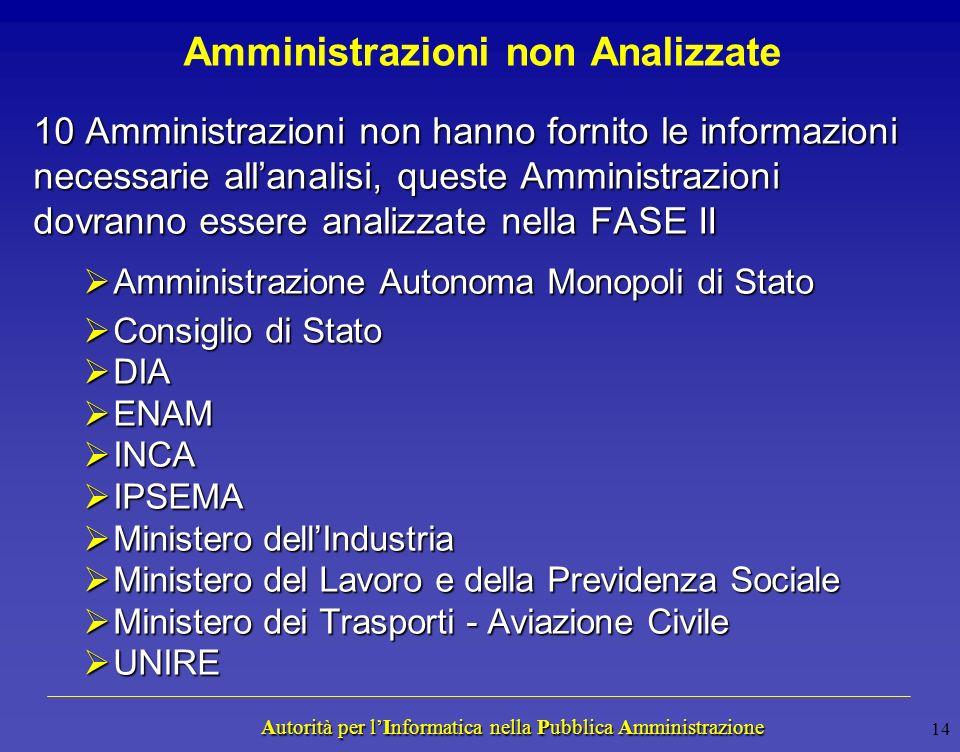 Autorità per lInformatica nella Pubblica Amministrazione Autorità per lInformatica nella Pubblica Amministrazione 13 Amministrazioni Analizzate Ammini