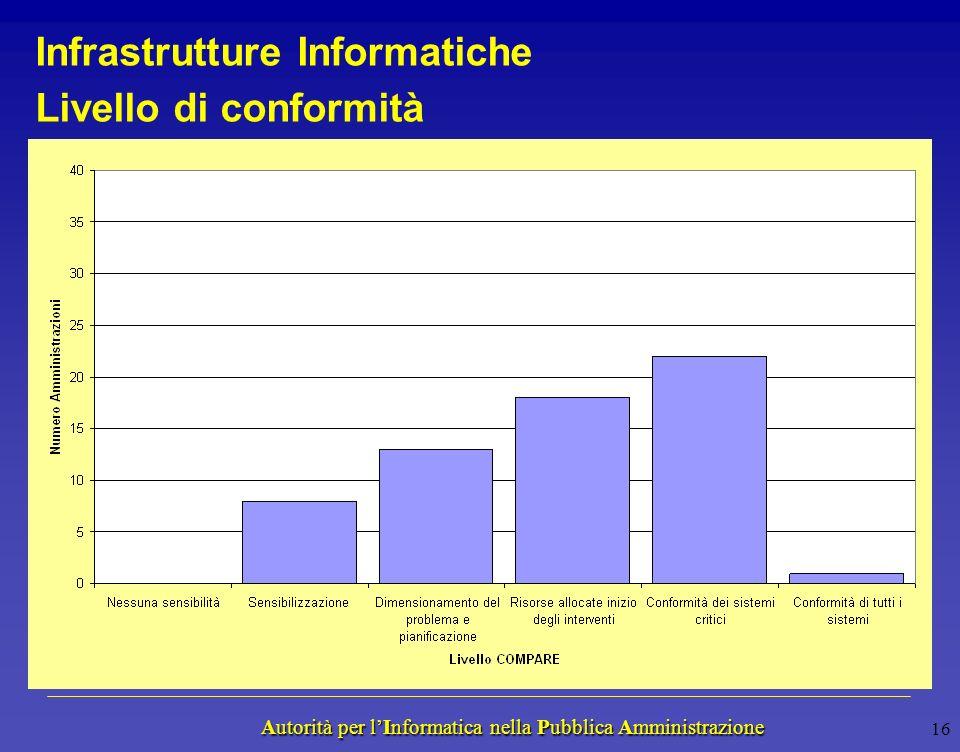 Autorità per lInformatica nella Pubblica Amministrazione Autorità per lInformatica nella Pubblica Amministrazione Componenti Analizzate La valutazione