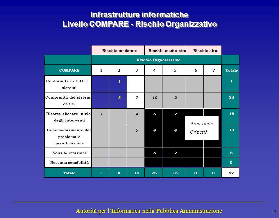 Autorità per lInformatica nella Pubblica Amministrazione Autorità per lInformatica nella Pubblica Amministrazione 18 Rischio per la Missione COMPARE N