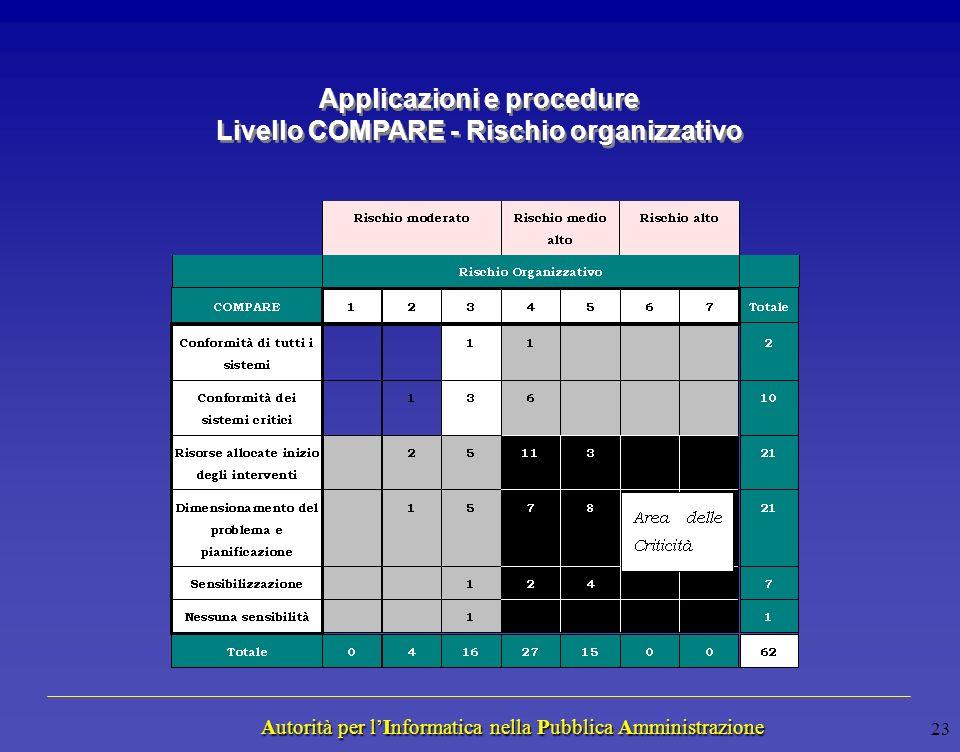 Autorità per lInformatica nella Pubblica Amministrazione Autorità per lInformatica nella Pubblica Amministrazione 22 Rischio per la Missione COMPARE N