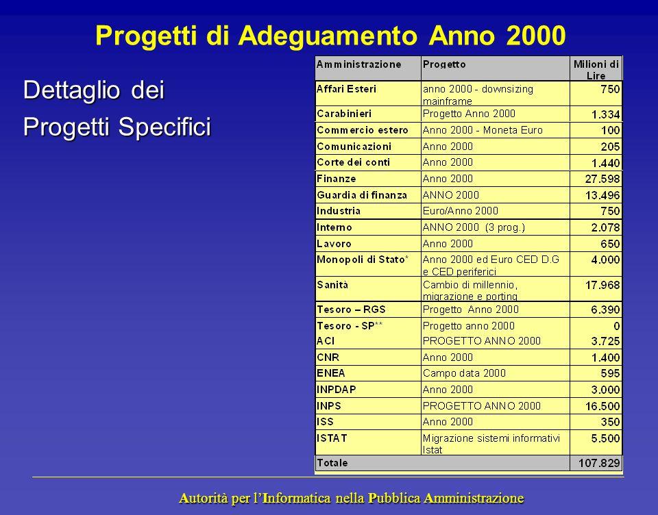 Autorità per lInformatica nella Pubblica Amministrazione Autorità per lInformatica nella Pubblica Amministrazione Progetti di Adeguamento Anno 2000 Dettaglio dei Progetti Specifici