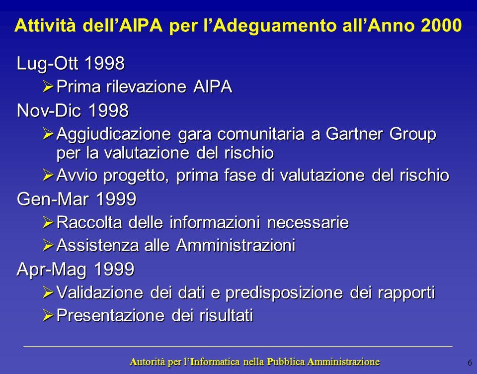 Autorità per lInformatica nella Pubblica Amministrazione Autorità per lInformatica nella Pubblica Amministrazione Progetti di Adeguamento Anno 2000 De