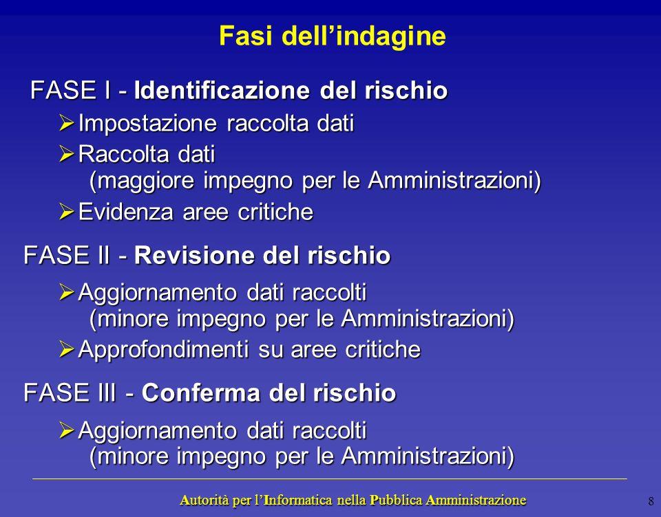 Autorità per lInformatica nella Pubblica Amministrazione Autorità per lInformatica nella Pubblica Amministrazione Obiettivi dellindagine Di carattere