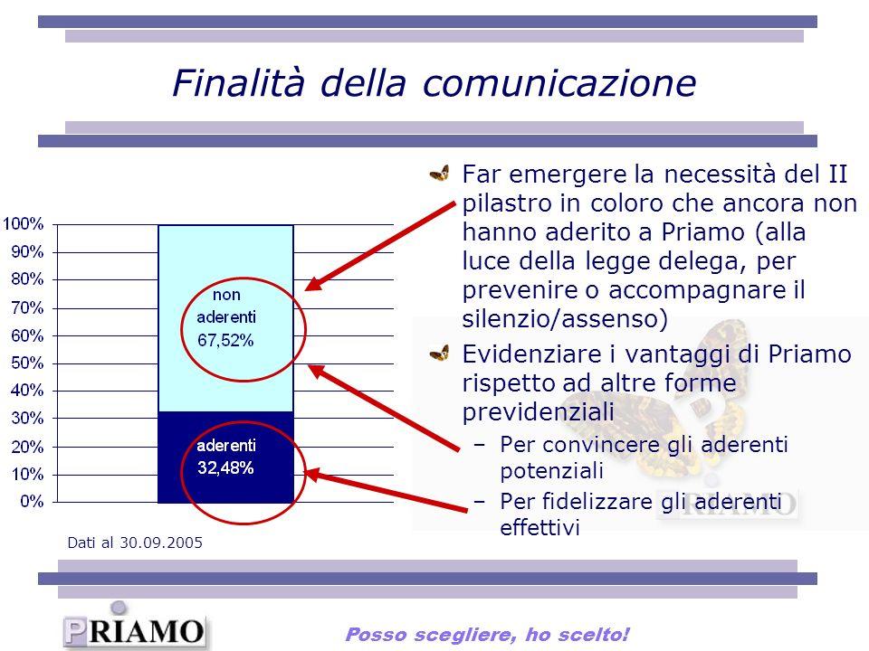 Finalità della comunicazione Far emergere la necessità del II pilastro in coloro che ancora non hanno aderito a Priamo (alla luce della legge delega,
