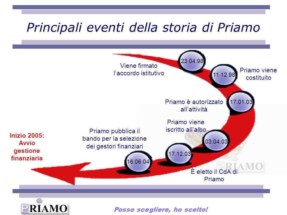 Principali eventi della storia di Priamo 23.04.98 17.01.03 03.04.03 16.06.04 Viene firmato laccordo istitutivo Priamo è autorizzato allattività Priamo