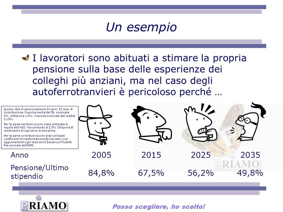 Un esempio I lavoratori sono abituati a stimare la propria pensione sulla base delle esperienze dei colleghi più anziani, ma nel caso degli autoferrotranvieri è pericoloso perché … Anno Pensione/Ultimo stipendio 2005201520252035 84,8%67,5%56,2%49,8% Ipotesi: Età di pensionamento 60 anni, 35 anni di contribuzione, Crescita media del PIL nominale 3%, Inflazione 1,5%, Crescita nominale del reddito 3,18%.