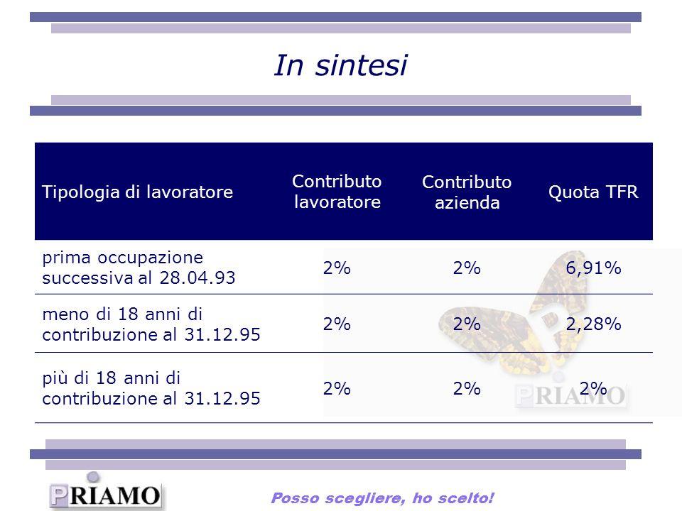 In sintesi Tipologia di lavoratore Contributo lavoratore Contributo azienda Quota TFR prima occupazione successiva al 28.04.93 2% 6,91% meno di 18 ann
