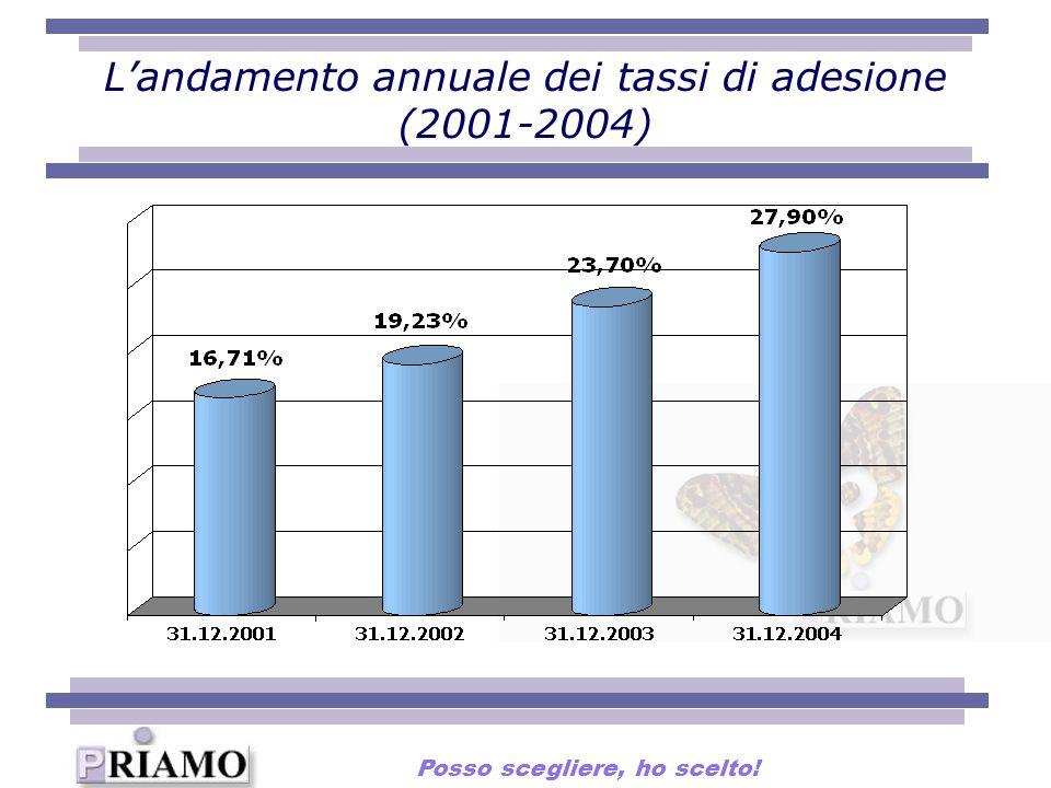 Landamento annuale dei tassi di adesione (2001-2004) Posso scegliere, ho scelto!