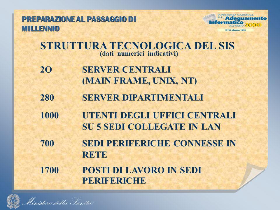 PREPARAZIONE AL PASSAGGIO DI MILLENNIO STRUTTURA TECNOLOGICA DEL SIS (dati numerici indicativi) 2OSERVER CENTRALI (MAIN FRAME, UNIX, NT) 280SERVER DIPARTIMENTALI 1000UTENTI DEGLI UFFICI CENTRALI SU 5 SEDI COLLEGATE IN LAN 700SEDI PERIFERICHE CONNESSE IN RETE 1700POSTI DI LAVORO IN SEDI PERIFERICHE