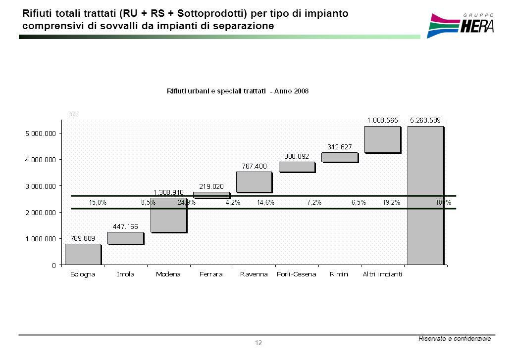 Riservato e confidenziale 12 Rifiuti totali trattati (RU + RS + Sottoprodotti) per tipo di impianto comprensivi di sovvalli da impianti di separazione 15,0%8,5%24,9%4,2%14,6%7,2%6,5%19,2% 100%