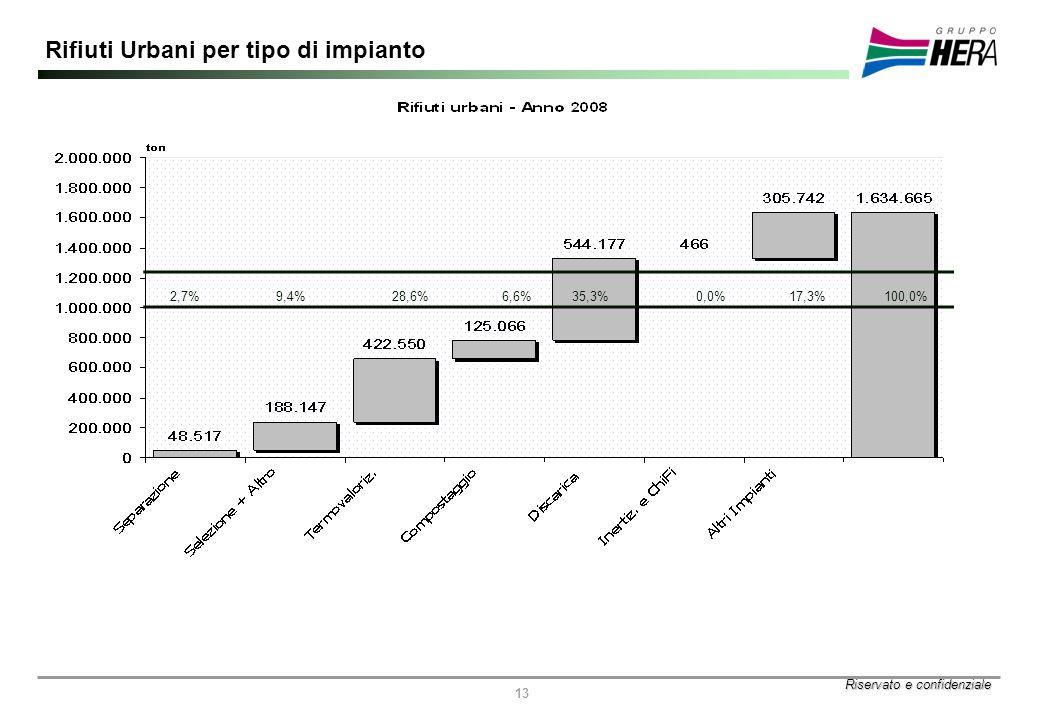 Riservato e confidenziale 13 Rifiuti Urbani per tipo di impianto 2,7%9,4%28,6%6,6%35,3%0,0%17,3%100,0%