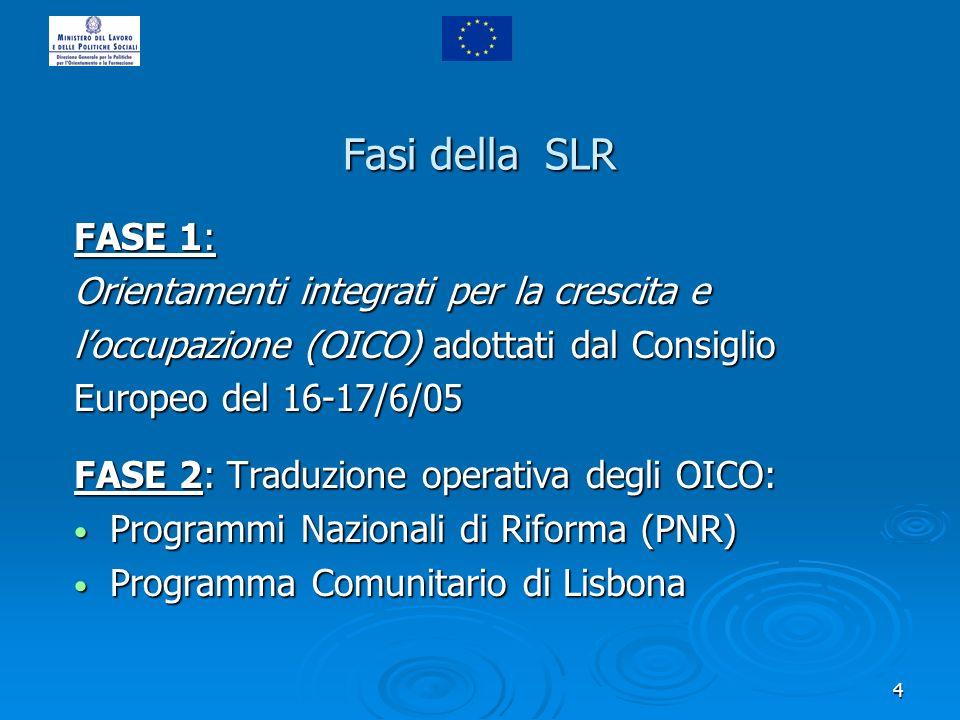 4 Fasi della SLR FASE 1: Orientamenti integrati per la crescita e loccupazione (OICO) adottati dal Consiglio Europeo del 16-17/6/05 FASE 2: Traduzione operativa degli OICO: Programmi Nazionali di Riforma (PNR) Programmi Nazionali di Riforma (PNR) Programma Comunitario di Lisbona Programma Comunitario di Lisbona