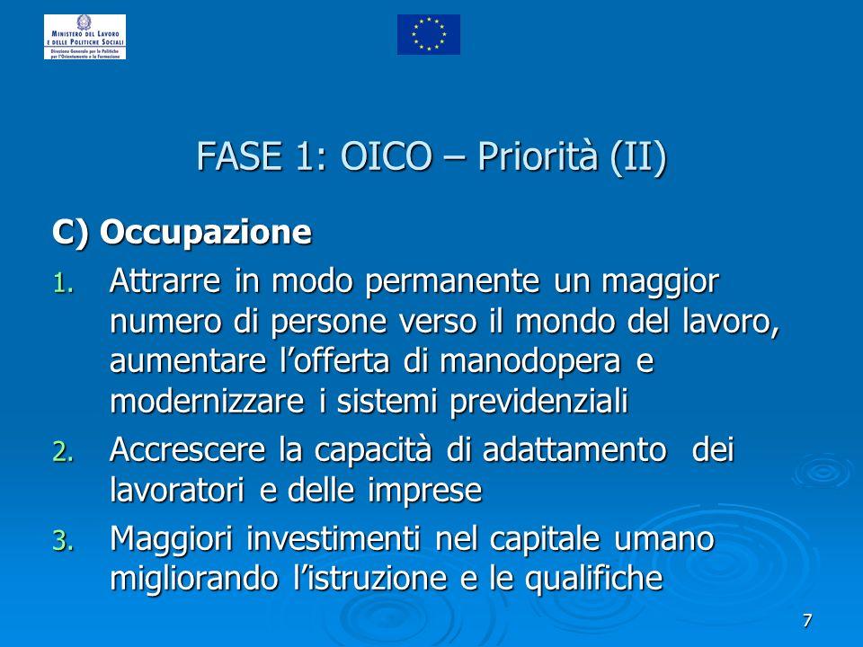 7 FASE 1: OICO – Priorità (II) C) Occupazione 1. Attrarre in modo permanente un maggior numero di persone verso il mondo del lavoro, aumentare loffert