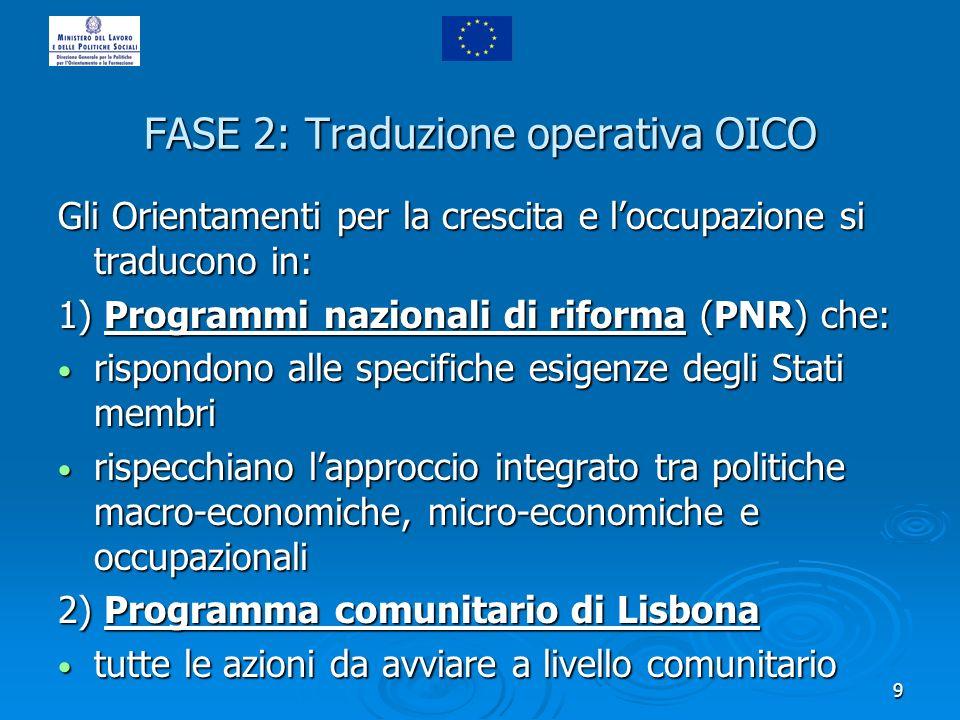 9 FASE 2: Traduzione operativa OICO Gli Orientamenti per la crescita e loccupazione si traducono in: 1) Programmi nazionali di riforma (PNR) che: risp