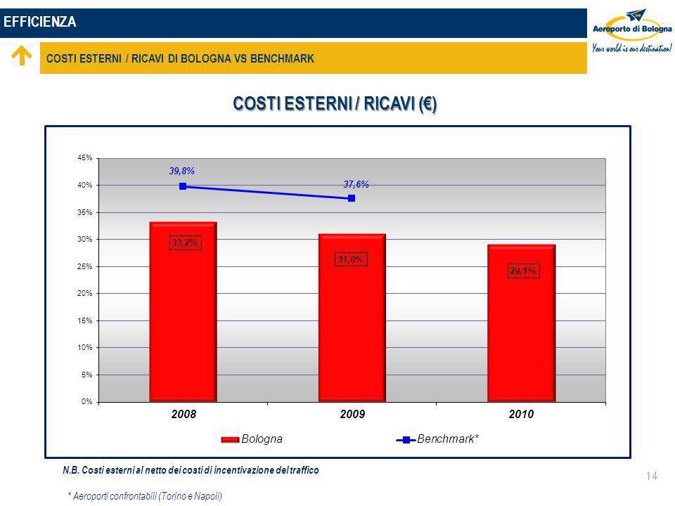 EFFICIENZA COSTI ESTERNI / RICAVI DI BOLOGNA VS BENCHMARK 14 COSTI ESTERNI / RICAVI () * Aeroporti confrontabili (Torino e Napoli) N.B.