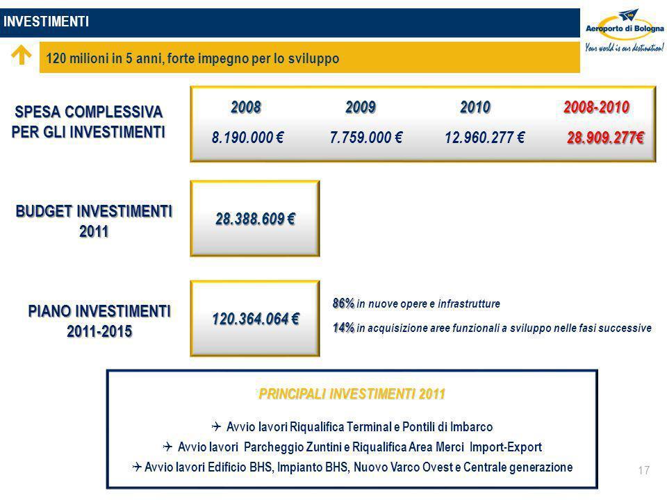 INVESTIMENTI 120 milioni in 5 anni, forte impegno per lo sviluppo 17 SPESA COMPLESSIVA PER GLI INVESTIMENTI 2008 2009 2010 2008-2010 2008 2009 2010 2008-2010 28.909.277 8.190.000 7.759.000 12.960.277 28.909.277 BUDGET INVESTIMENTI 2011 28.388.609 28.388.609 PIANO INVESTIMENTI 2011-2015 120.364.064 120.364.064 86% 86% in nuove opere e infrastrutture 14% 14% in acquisizione aree funzionali a sviluppo nelle fasi successive PRINCIPALI INVESTIMENTI 2011 Avvio lavori Riqualifica Terminal e Pontili di Imbarco Avvio lavori Parcheggio Zuntini e Riqualifica Area Merci Import-Export Avvio lavori Edificio BHS, Impianto BHS, Nuovo Varco Ovest e Centrale generazione PRINCIPALI INVESTIMENTI 2011 Avvio lavori Riqualifica Terminal e Pontili di Imbarco Avvio lavori Parcheggio Zuntini e Riqualifica Area Merci Import-Export Avvio lavori Edificio BHS, Impianto BHS, Nuovo Varco Ovest e Centrale generazione