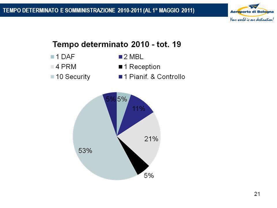 21 PIANO 2010-2014: LE PRINCIPALI IPOTESI TEMPO DETERMINATO E SOMMINISTRAZIONE 2010-2011 (AL 1° MAGGIO 2011)