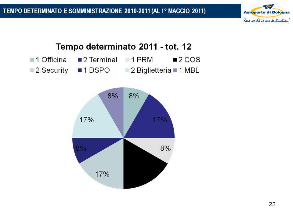 22 PIANO 2010-2014: LE PRINCIPALI IPOTESI TEMPO DETERMINATO E SOMMINISTRAZIONE 2010-2011 (AL 1° MAGGIO 2011)