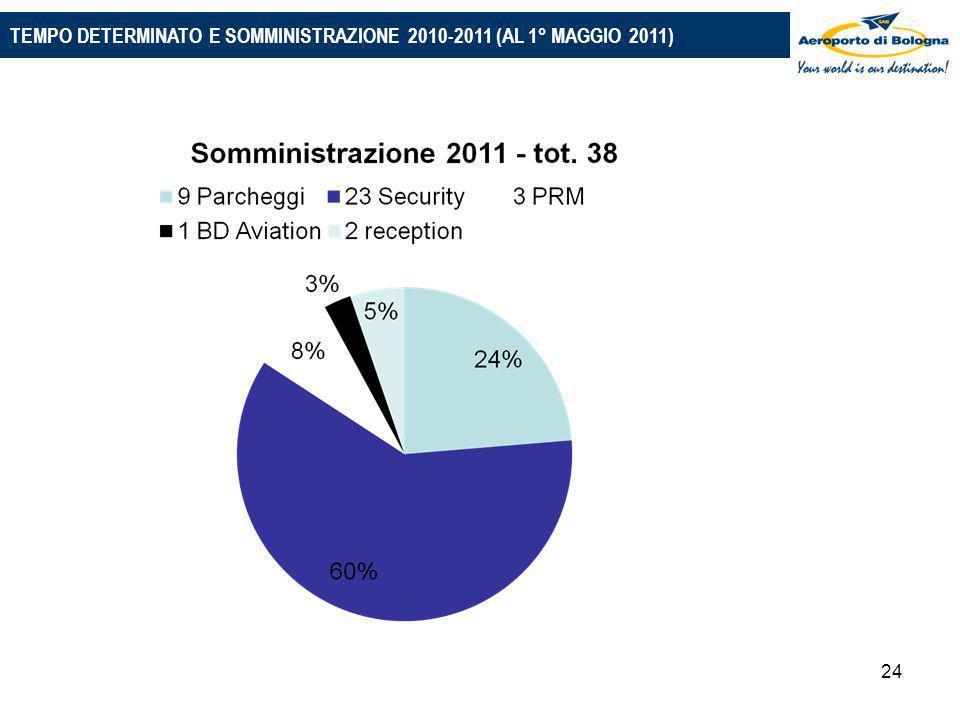 24 PIANO 2010-2014: LE PRINCIPALI IPOTESI TEMPO DETERMINATO E SOMMINISTRAZIONE 2010-2011 (AL 1° MAGGIO 2011)