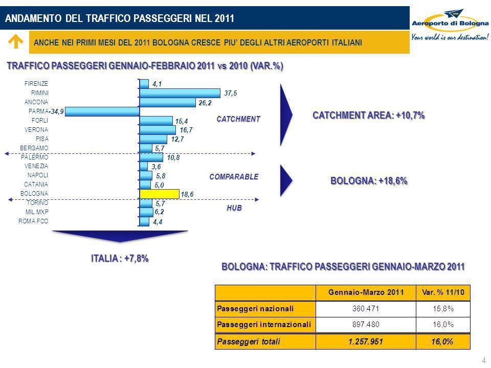 ANDAMENTO DEL TRAFFICO PASSEGGERI NEL 2011 ANCHE NEI PRIMI MESI DEL 2011 BOLOGNA CRESCE PIU DEGLI ALTRI AEROPORTI ITALIANI CATCHMENT HUB COMPARABLE 4 ITALIA : +7,8% TRAFFICO PASSEGGERI GENNAIO-FEBBRAIO 2011 vs 2010 (VAR.%) CATCHMENT AREA: +10,7% BOLOGNA: +18,6% BOLOGNA: TRAFFICO PASSEGGERI GENNAIO-MARZO 2011 BOLOGNA: TRAFFICO PASSEGGERI GENNAIO-MARZO 2011