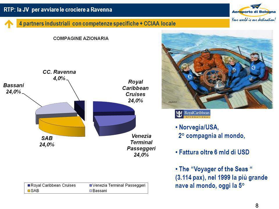 RTP: la JV per avviare le crociere a Ravenna 4 partners industriali con competenze specifiche + CCIAA locale 88 Norvegia/USA, 2° compagnia al mondo, Fattura oltre 6 mld di USD The Voyager of the Seas (3.114 pax), nel 1999 la più grande nave al mondo, oggi la 5°