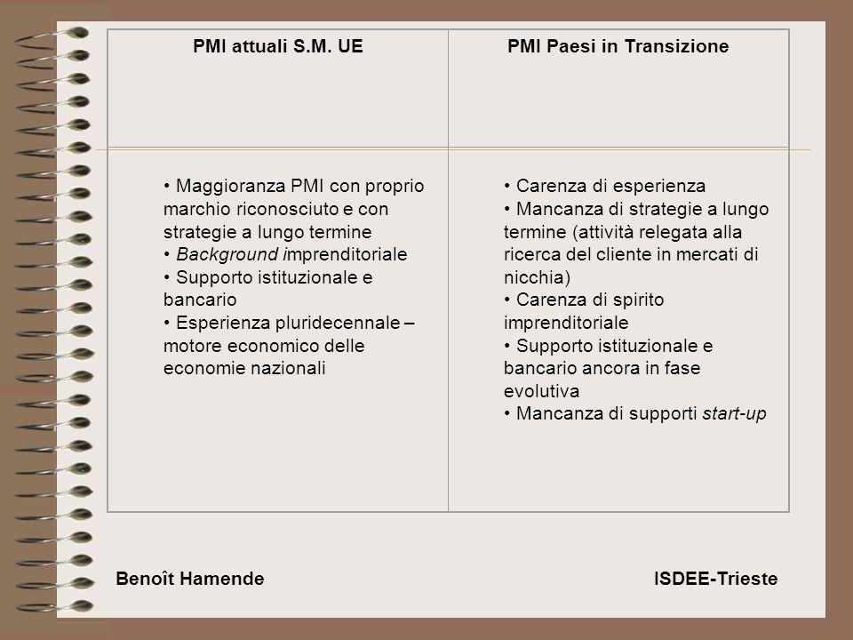 PMI attuali S.M.