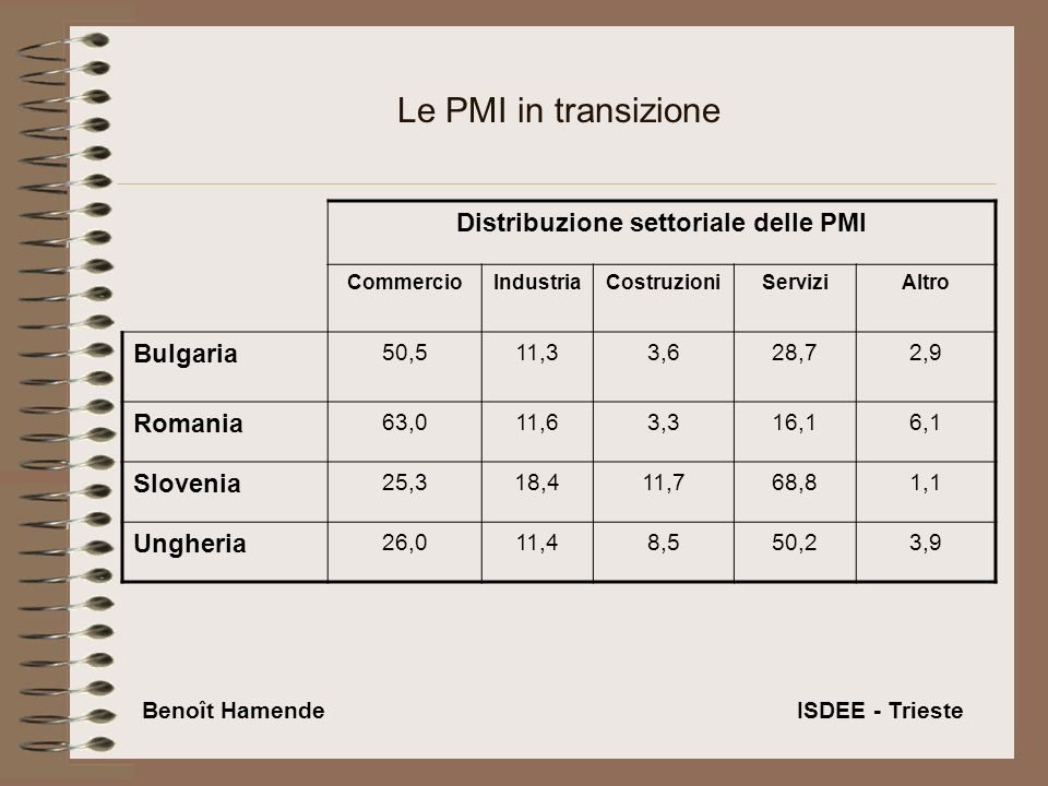 Le PMI in transizione Distribuzione settoriale delle PMI CommercioIndustriaCostruzioniServiziAltro Bulgaria 50,511,33,628,72,9 Romania 63,011,63,316,16,1 Slovenia 25,318,411,768,81,1 Ungheria 26,011,48,550,23,9 Benoît Hamende ISDEE - Trieste