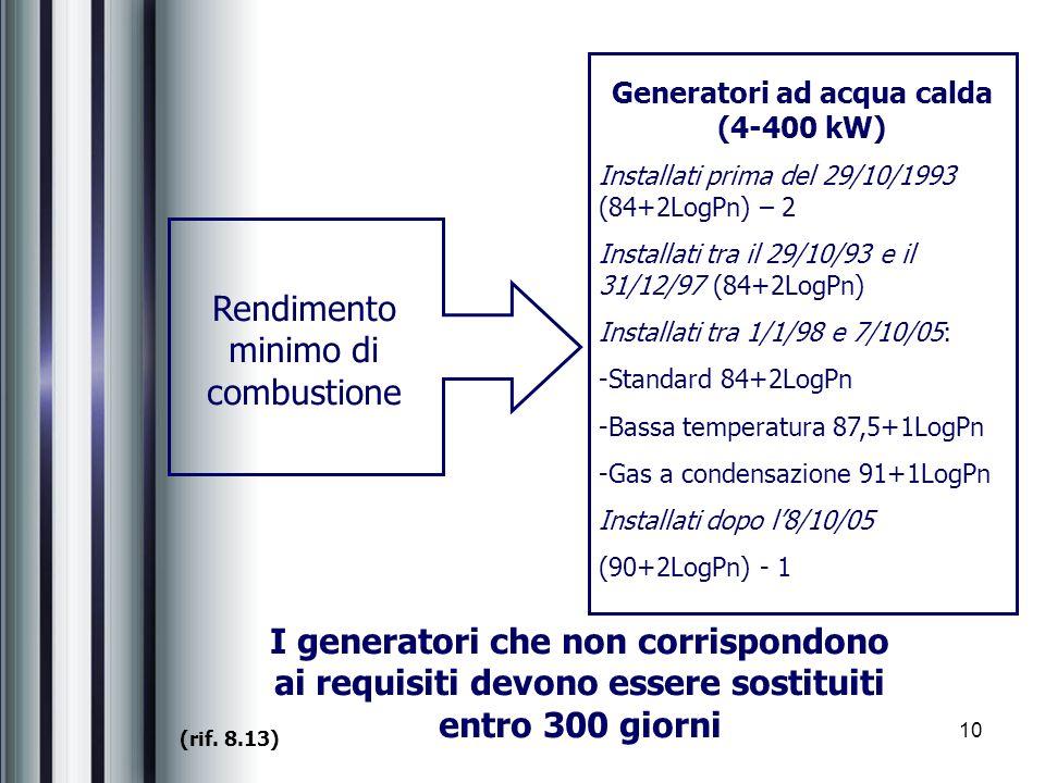 10 Rendimento minimo di combustione Generatori ad acqua calda (4-400 kW) Installati prima del 29/10/1993 (84+2LogPn) – 2 Installati tra il 29/10/93 e il 31/12/97 (84+2LogPn) Installati tra 1/1/98 e 7/10/05: -Standard 84+2LogPn -Bassa temperatura 87,5+1LogPn -Gas a condensazione 91+1LogPn Installati dopo l8/10/05 (90+2LogPn) - 1 (rif.