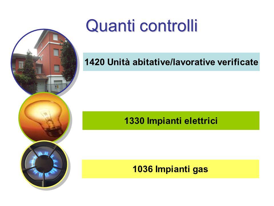 1420 Unità abitative/lavorative verificate 1330 Impianti elettrici 1036 Impianti gas Quanti controlli