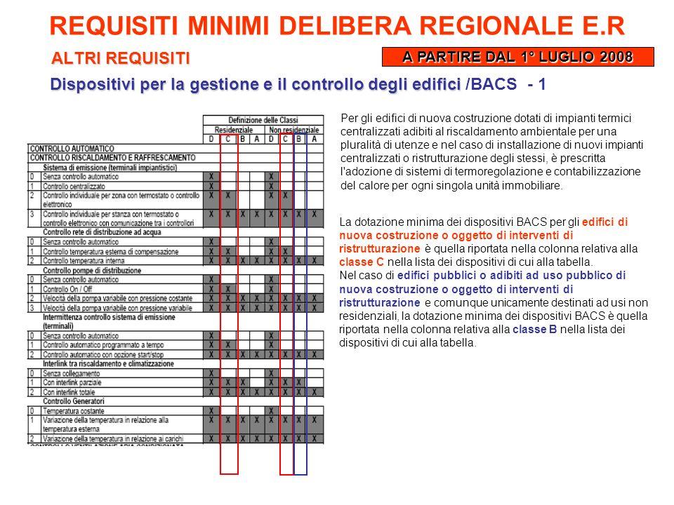 ALTRI REQUISITI REQUISITI MINIMI DELIBERA REGIONALE E.R A PARTIRE DAL 1° LUGLIO 2008 Dispositivi per la gestione e il controllo degli edifici Disposit