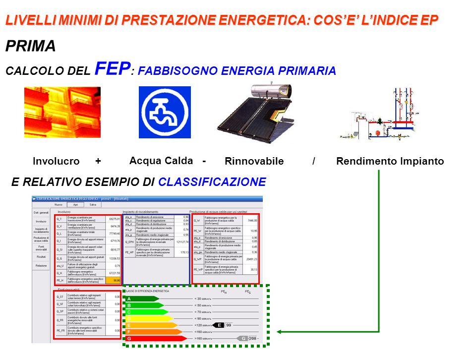 CALCOLO DEL FEP : FABBISOGNO ENERGIA PRIMARIA Involucro + Acqua Calda - / Rendimento Impianto Rinnovabile E RELATIVO ESEMPIO DI CLASSIFICAZIONE LIVELL