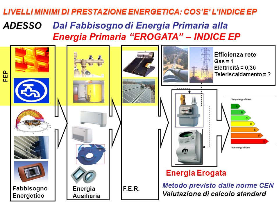 FEP Fabbisogno Energetico Energia Ausiliaria Energia Erogata F.E.R. Dal Fabbisogno di Energia Primaria alla Energia Primaria EROGATA – INDICE EP Metod