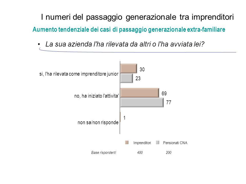 I numeri del passaggio generazionale tra imprenditori La sua azienda l ha rilevata da altri o l ha avviata lei.