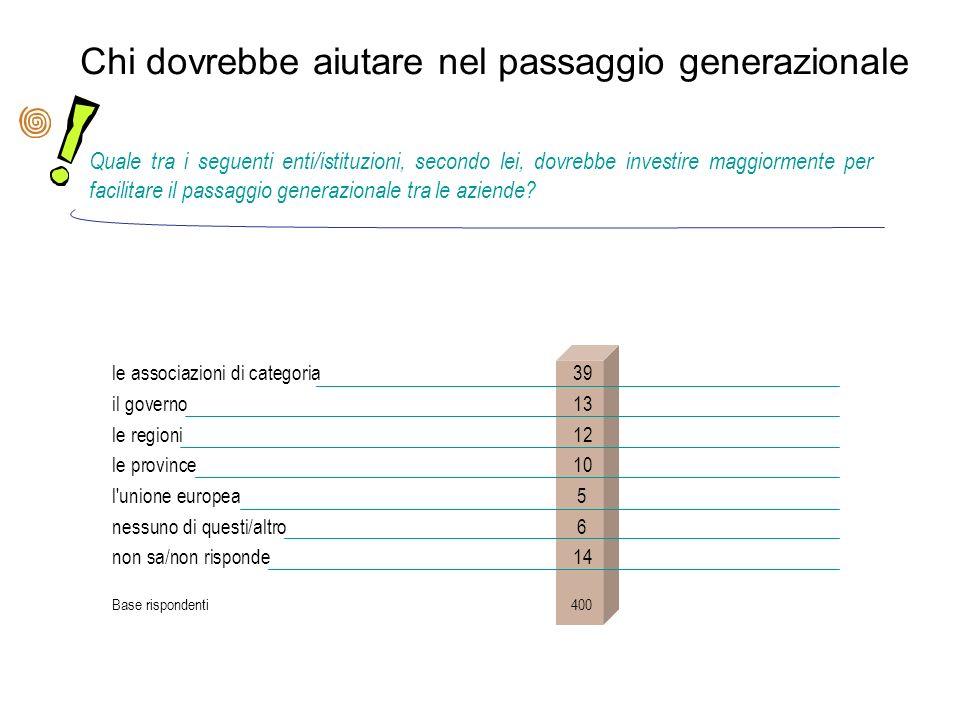 Chi dovrebbe aiutare nel passaggio generazionale Quale tra i seguenti enti/istituzioni, secondo lei, dovrebbe investire maggiormente per facilitare il passaggio generazionale tra le aziende.