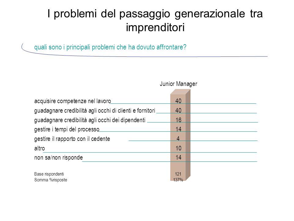 I problemi del passaggio generazionale tra imprenditori quali sono i principali problemi che ha dovuto affrontare.