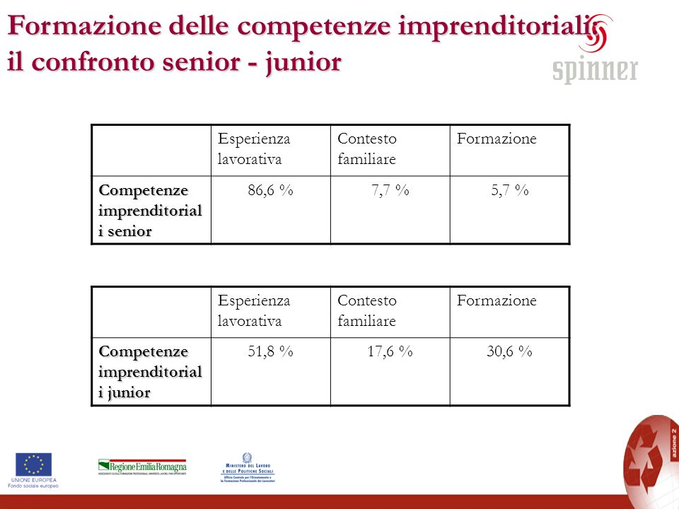 Formazione delle competenze imprenditoriali: il confronto senior - junior Esperienza lavorativa Contesto familiare Formazione Competenze imprenditoria