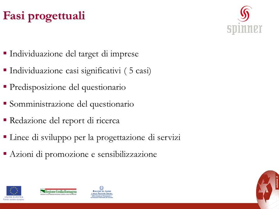 Fasi progettuali Individuazione del target di imprese Individuazione casi significativi ( 5 casi) Predisposizione del questionario Somministrazione de