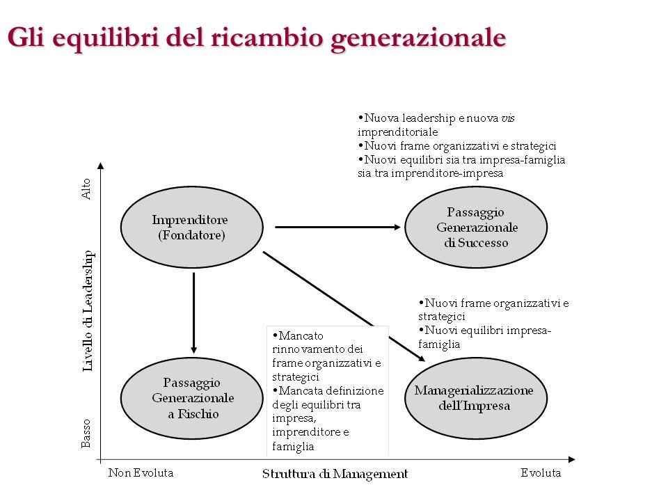 Gli equilibri del ricambio generazionale