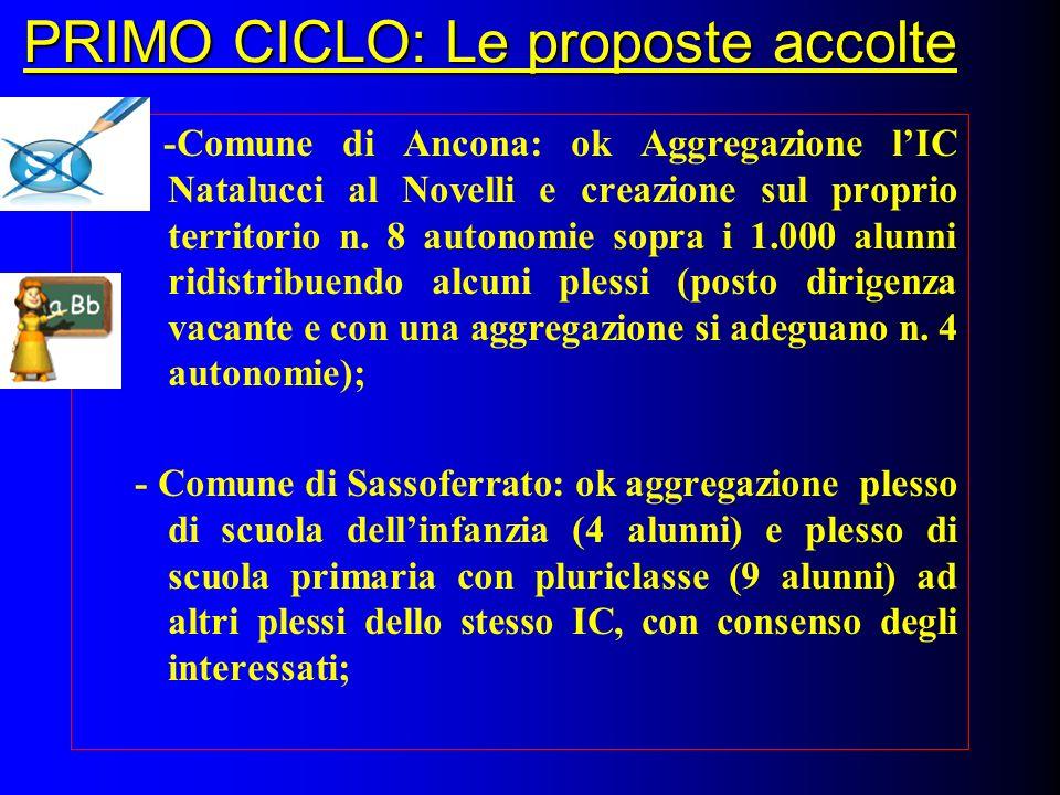 PRIMO CICLO: Le proposte accolte -Comune di Ancona: ok Aggregazione lIC Natalucci al Novelli e creazione sul proprio territorio n. 8 autonomie sopra i