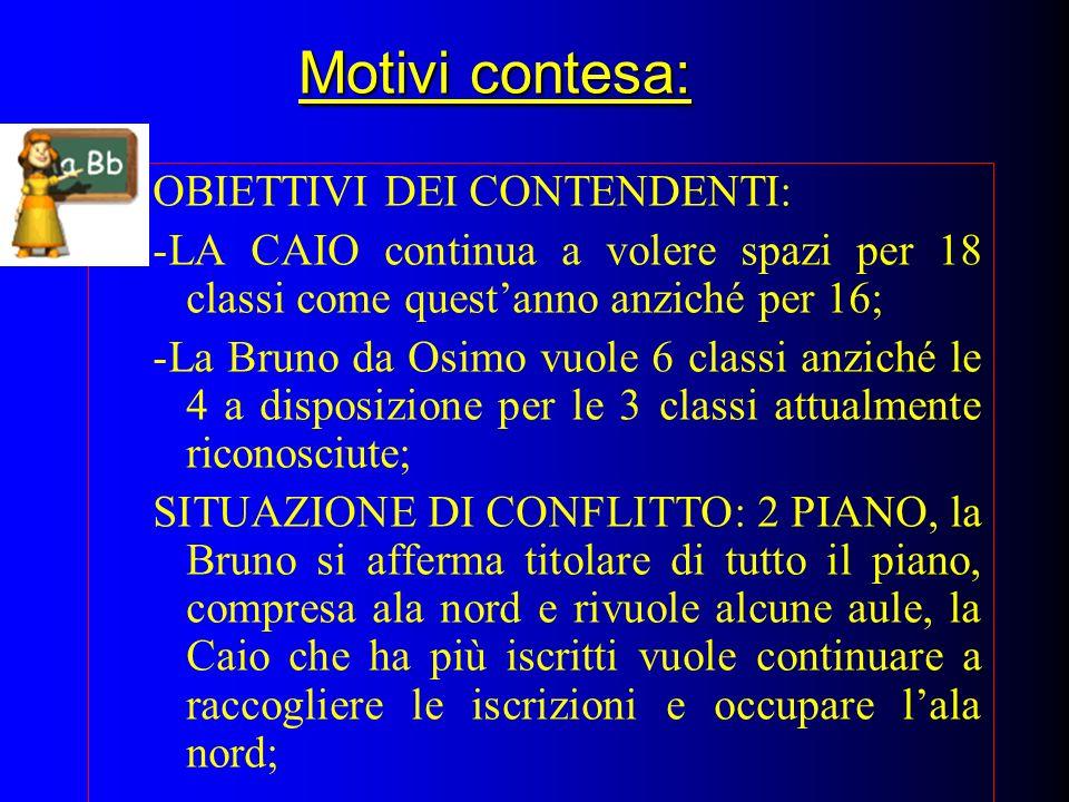 Motivi contesa: OBIETTIVI DEI CONTENDENTI: -LA CAIO continua a volere spazi per 18 classi come questanno anziché per 16; -La Bruno da Osimo vuole 6 cl