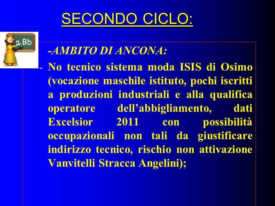 SECONDO CICLO: -AMBITO DI ANCONA: - No tecnico sistema moda ISIS di Osimo (vocazione maschile istituto, pochi iscritti a produzioni industriali e alla